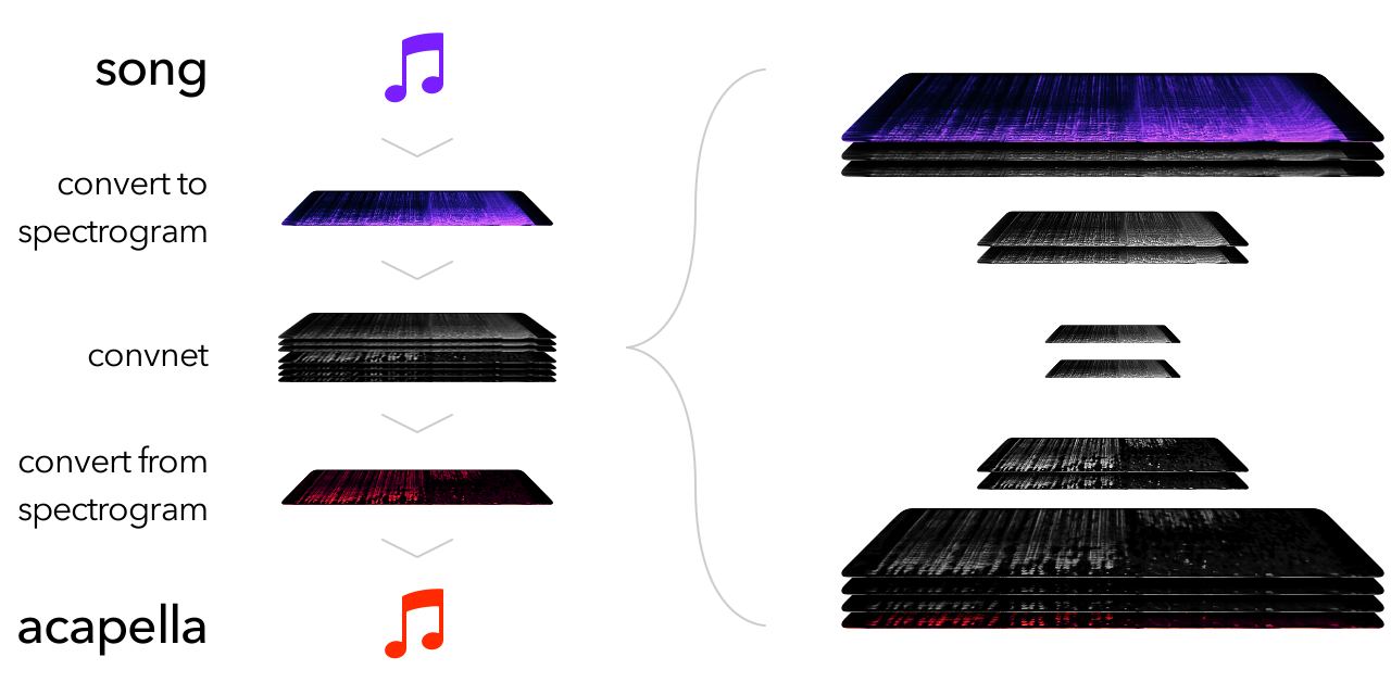 Acapella Extraction with ConvNets